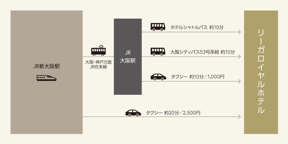 新幹線でお越しの方