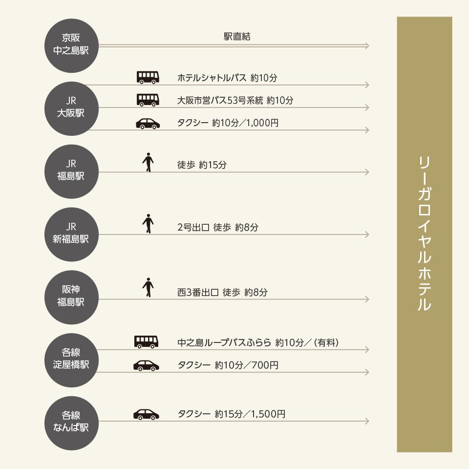 大阪駅・梅田からお越しの方