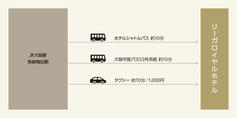 電車・市営バスでお越しの方